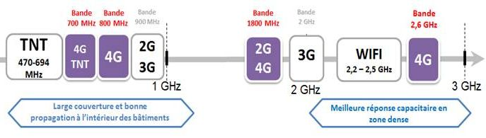 ANFR-4G-quatre-bandes-de-frequences