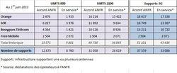 ANFR-deploiements-3G-juin-2013