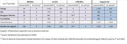 ANFR-deploiements-4G-juin-2013