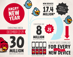 Angry Birds - infographie ventes Noel 2012