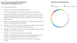 App-Store-Top-10-raisons-refus-applications