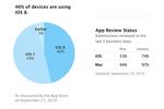 Apple iOS 8 adoption