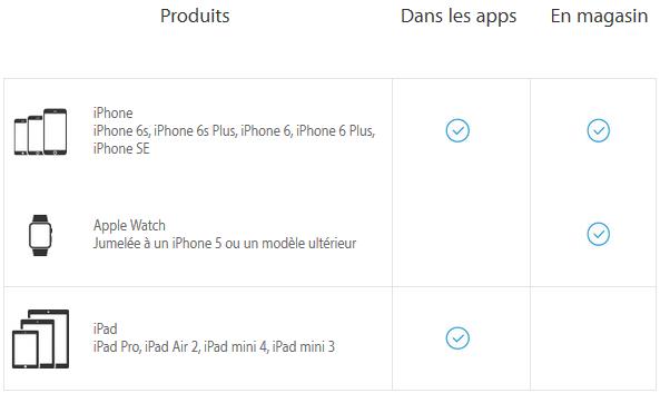 Apple-Pay-appareils-compatibles