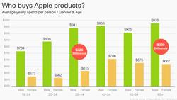 Apple-Slice-Intelligence