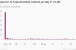 Apple Watch : 1,75 million de montres commandées le premier jour, très peu ensuite