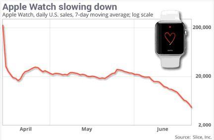 Apple Watch ventes