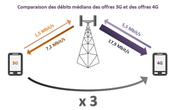 Arcep-15e-rapport-qualite-services-mobiles-debits-4G