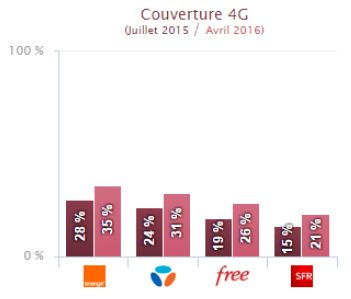 Arcep-qos-mobile-couverture-4G