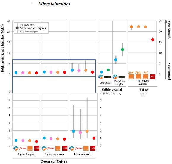Arcep-QoS-S1-2015-debit-montant-mires-lointaines