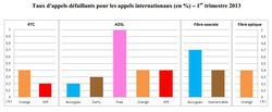 arcep-qualite-service-operateur-fixe-t1-2013-appels-internationaux-defaillants