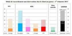 arcep-qualite-service-operateur-fixe-t1-2013-delais-raccordement