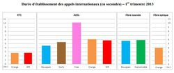 arcep-qualite-service-operateur-fixe-t1-2013-duree-etablissement-appels-internationaux