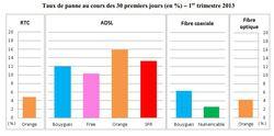 arcep-qualite-service-operateur-fixe-t1-2013-taux-panne-30-jours