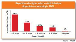 Arcep-rapport-activité-2011-ADSL