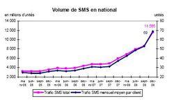 Arcep trafic SMS