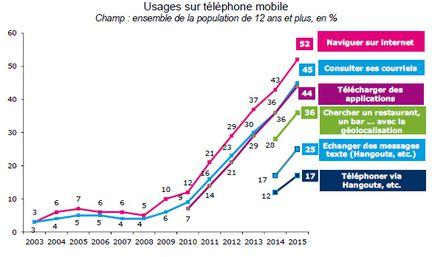 Arcep utilisation smartphone