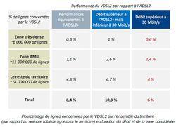 Arcep-VDSL2-lignes-concernees