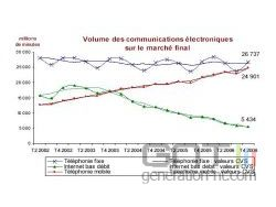 Arcep volume communications electroniques marche final small