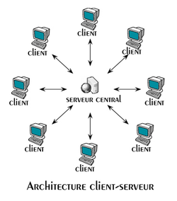 Mieux comprendre le peer to peer p2p for Architecture client serveur