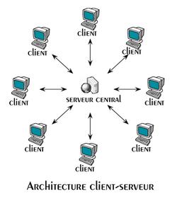 architecture client serveur architecture client serveur