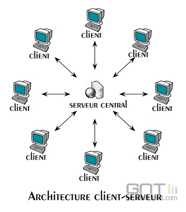 Architecture client serveur architecture client serveur for Architecture client serveur