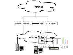 architecture firewall