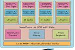 ARM Cortex-A7 MPCore