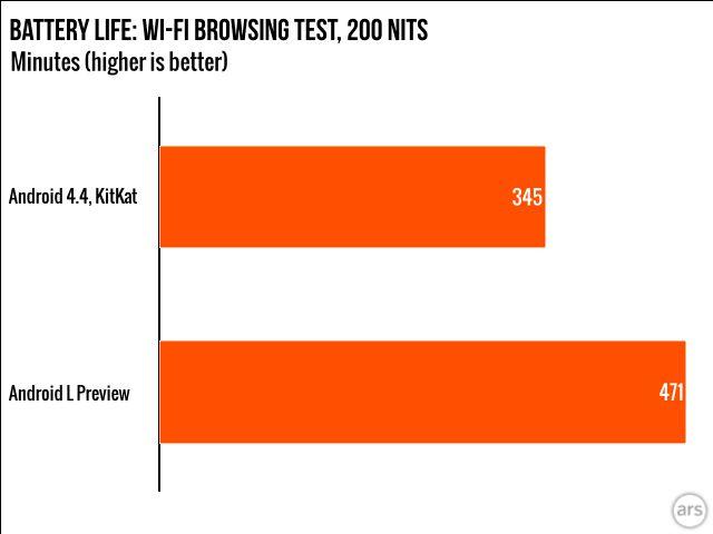 Ars-Technica-Android-KitKat-L-autonomie-batterie.jog