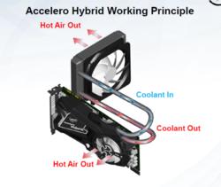 Artcic Cooling GTX 680 1