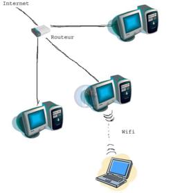 Article 40 connecter portable wifi reseau avec ics wifi3