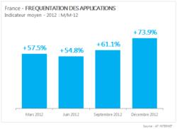 AT-Internet-applications-2012