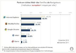 AT-Internet-barometre-navigateurs-dec-2011