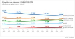 at-internet-navigateurs-2012-nov