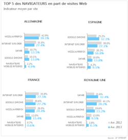 At-internet-navigateurs-avril-2013-france-uk-allemagne-espagne