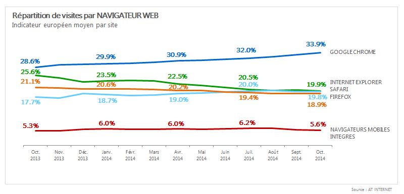 AT-Internet-navigateurs-europe-oct-2014-1