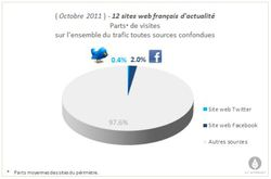 AT-Internet-sites-actu-Facebook-Twitter