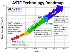 ATSC Roadmap
