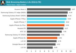 Autonomie 4G iPhone 7