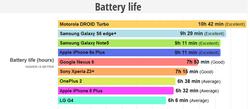 Autonomie iPhone 6S Plus