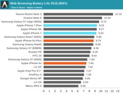 Autonomie Wi-Fi iPhone 7