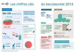 Bac-2013-infographie-ministere-education