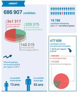 Bac-2014-infographie-1