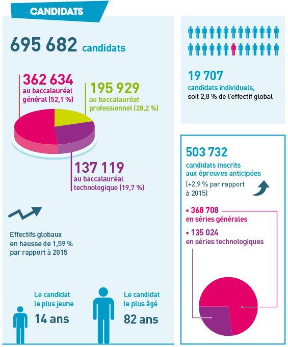 Bac-2016-candidats