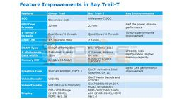 Bay_Trail-T-GNT