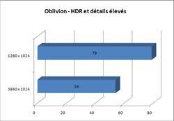 Bench Oblivion