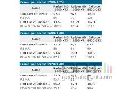 Benchmark amd radeon x2900xtx vs nvidia geforce 8800gtx small