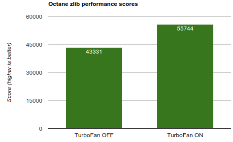 Benchmark-Octane-zlib-Chrome-TurboFan