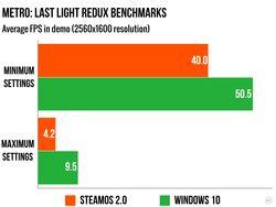 Benchmark Windows 10 SteamOS - 2.