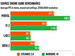 Benchmark Windows 10 SteamOS - 3.