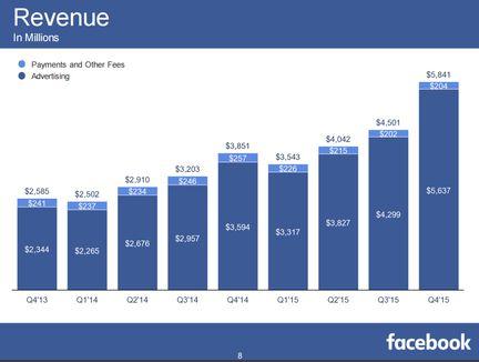 bénéfices Facebook